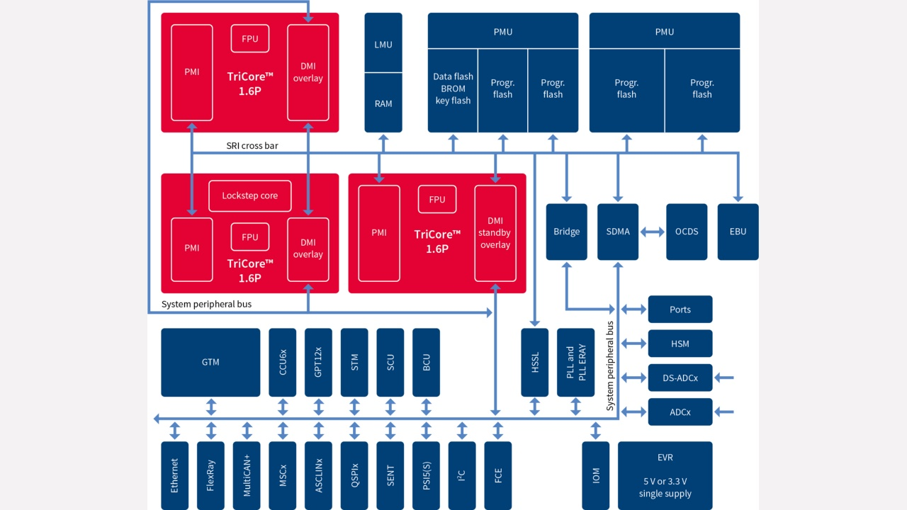 Aurix Family Tc29xt Infineon Technologies Tutorial Block Diagrams Color Tv Camera Read Feature Diagram