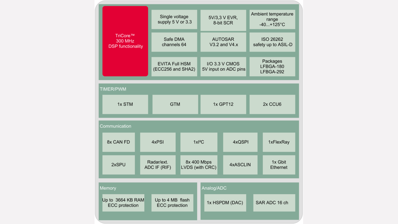 AURIX™ Family – TC35xTA (ADAS) - Infineon Technologies