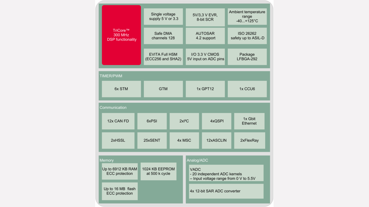 Aurix Family Tc39xxm Infineon Technologies Mosfet Tester Electronic Circuit Diagram Ttsn Http Net Block