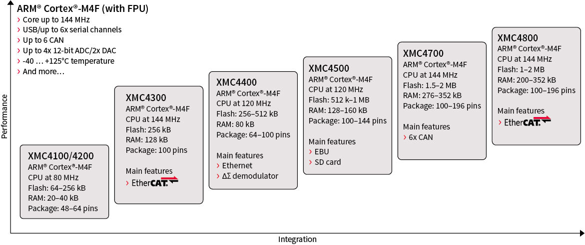32-bit XMC4000 Industrial Microcontroller ARM® Cortex®-M4 - Infineon