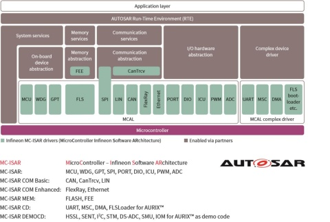 32-bit AURIX™ Microcontroller based on TriCore™ - Infineon Technologies