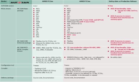 TC1736 (AUDO Future) - Infineon Technologies