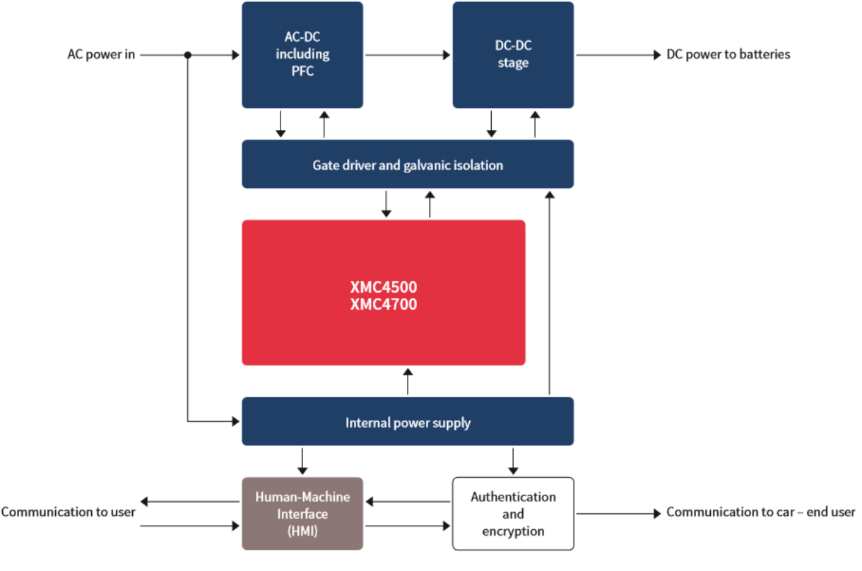 Xmc4500 F100k1024 Ac Infineon Technologies Combustion Engine Diagram For Idiots Ev Charging