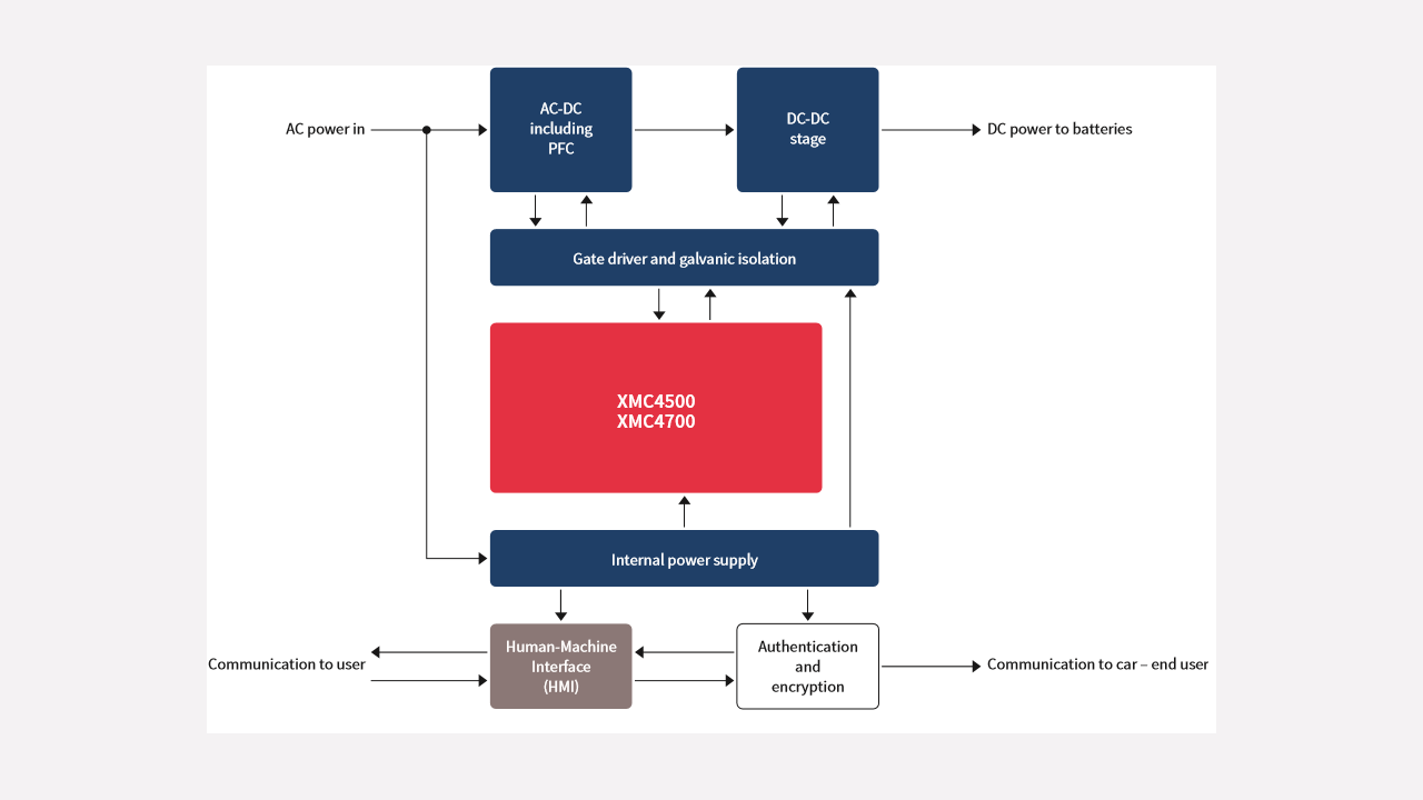 Xmc4500 E144x1024 Ac Infineon Technologies Large Screenshoot Of Target3000 Pcb Pool Ev Charging