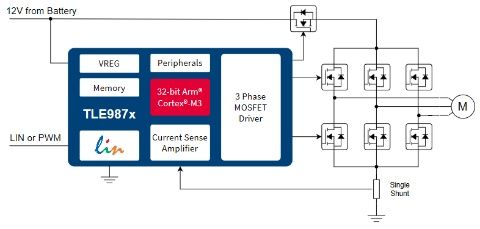 3-Phase Bridge Driver with Integrated Arm® Cortex® M3