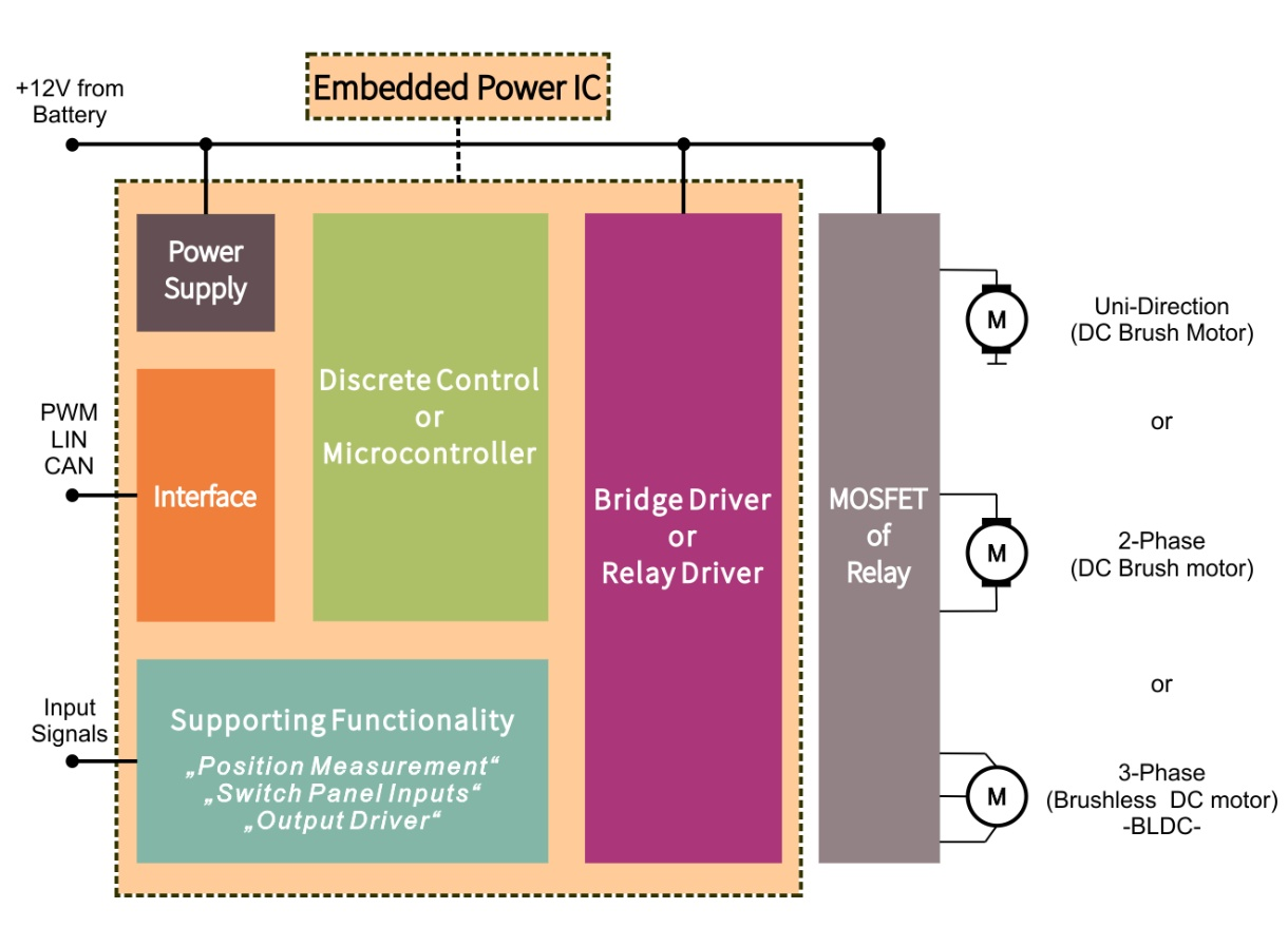 32 Bit Embedded Power Ics Based On Arm Cortex M Infineon Pump Low Voltage Wiring Diagram Additionally 3 Phase Motor Are Systems That Can Enable Mechatronic Control Solutions For Either Relay Half Bridge Or Full Dc And Bldc