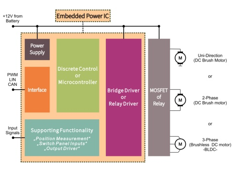 Embedded Power ICs