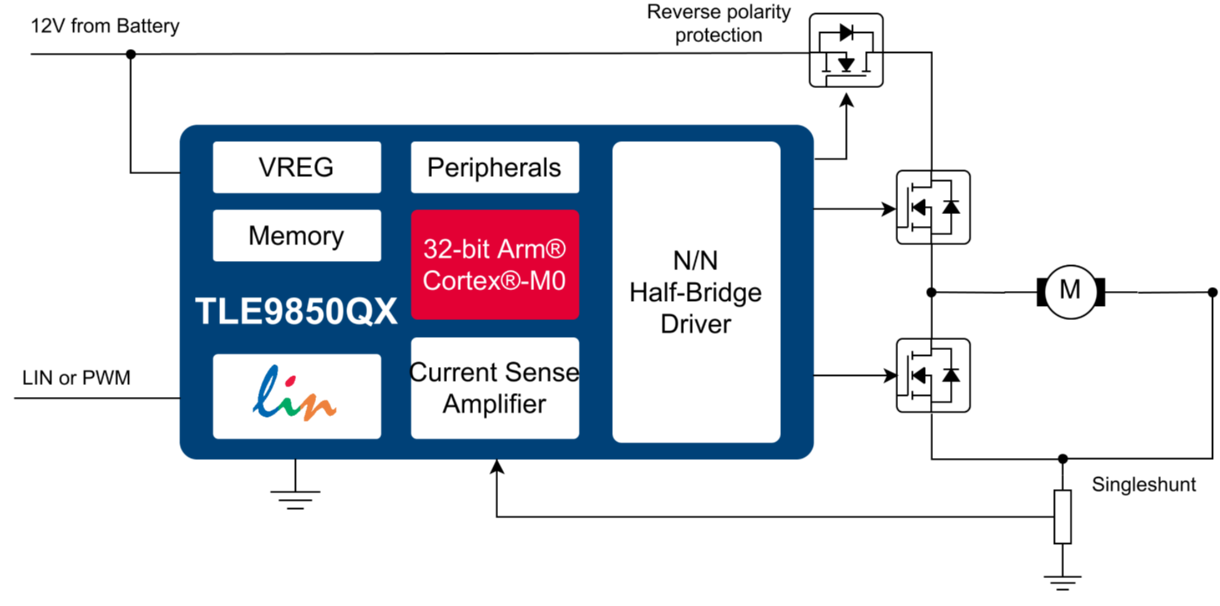32-bit Embedded Power ICs based on Arm® Cortex® M - Infineon