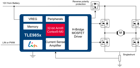 H-Bridge Driver with Integrated Arm® Cortex® M0
