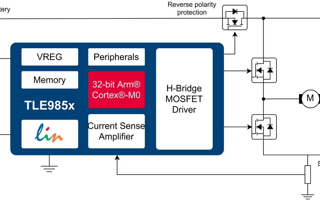 32-bit Embedded Power ICs based on Arm® Cortex® M - Infineon