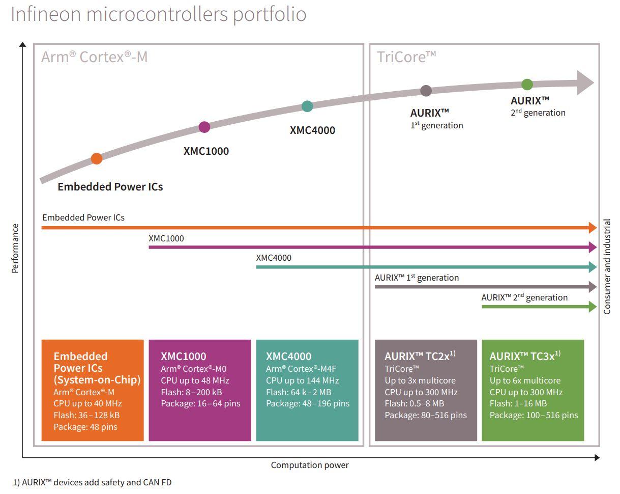 32-bit AURIX™ Microcontroller based on TriCore™ - Infineon