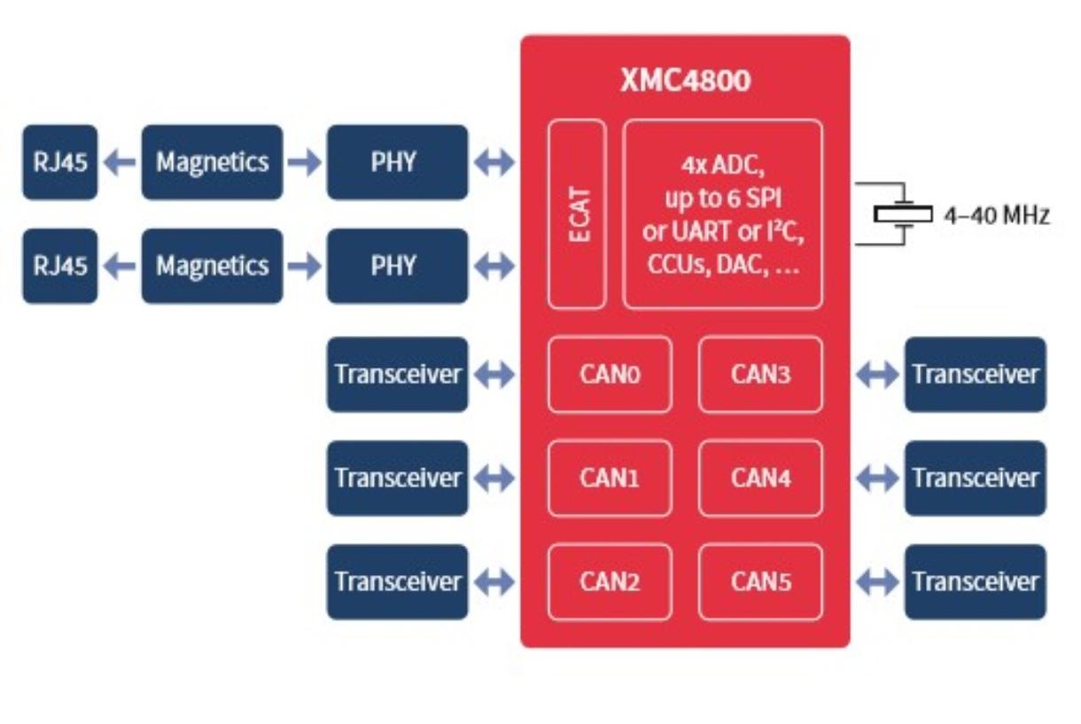 XMC4800-F100F1536 AA - Infineon Technologies