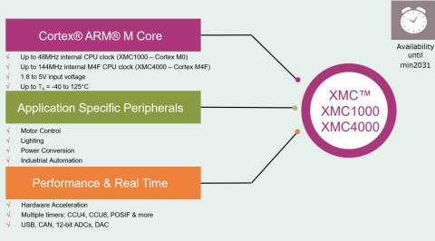 32-bit XMC1000 Industrial Microcontroller ARM® Cortex®-M0 - Infineon