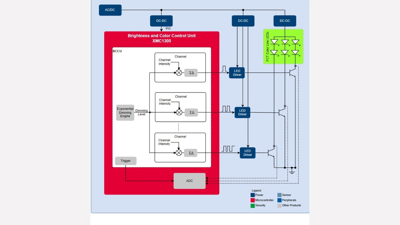 Xmc1300 Infineon Technologies Led Engine Diagram Block Of Urban Farming Lighting Fct