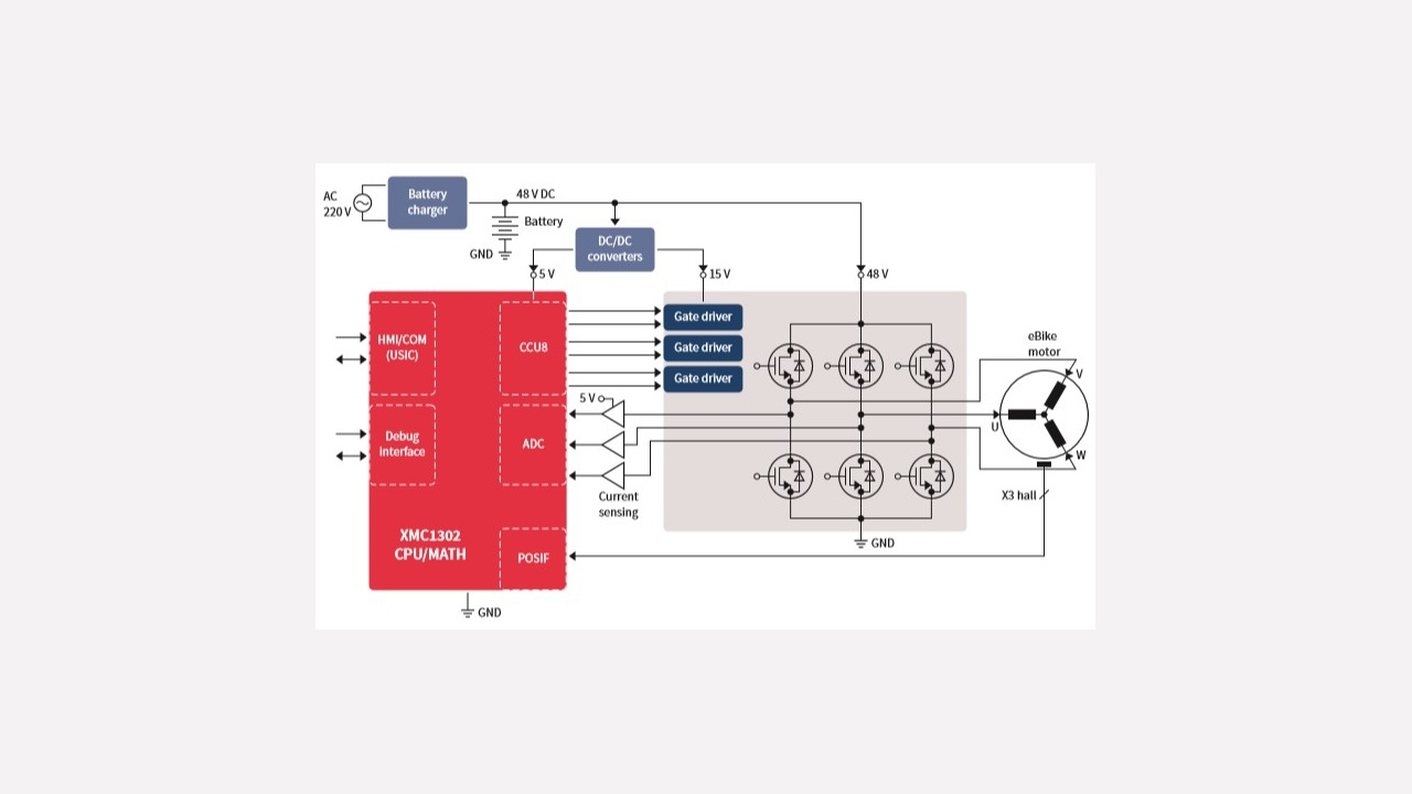Xmc1302 Q040x0200 Ab Infineon Technologies I P Converter Block Diagram Of An Ebike Controlled By The Mcu