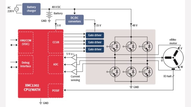 Block diagram of an eBike controlled by the XMC1302 MCU