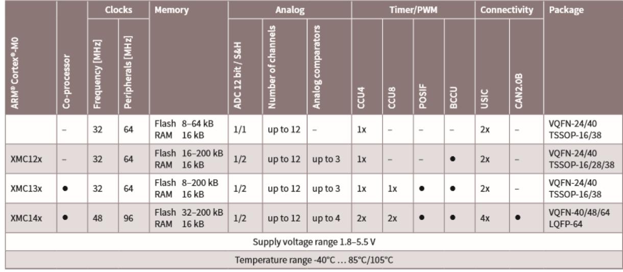 XMC1300 - Infineon Technologies