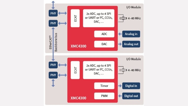 I/O modules with EtherCAT® backbone bus with PHY to PHY connection