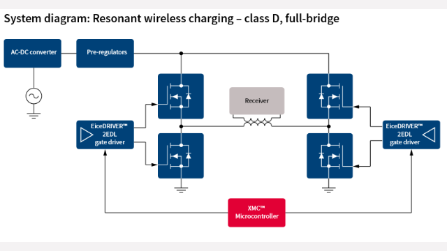 Resonant wireless charging for consumer applications