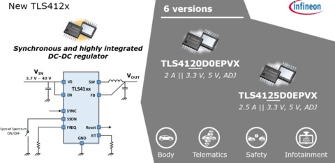 DC-DC Converter (Automotive) | OPTIREG™ TLS412x Family Overview