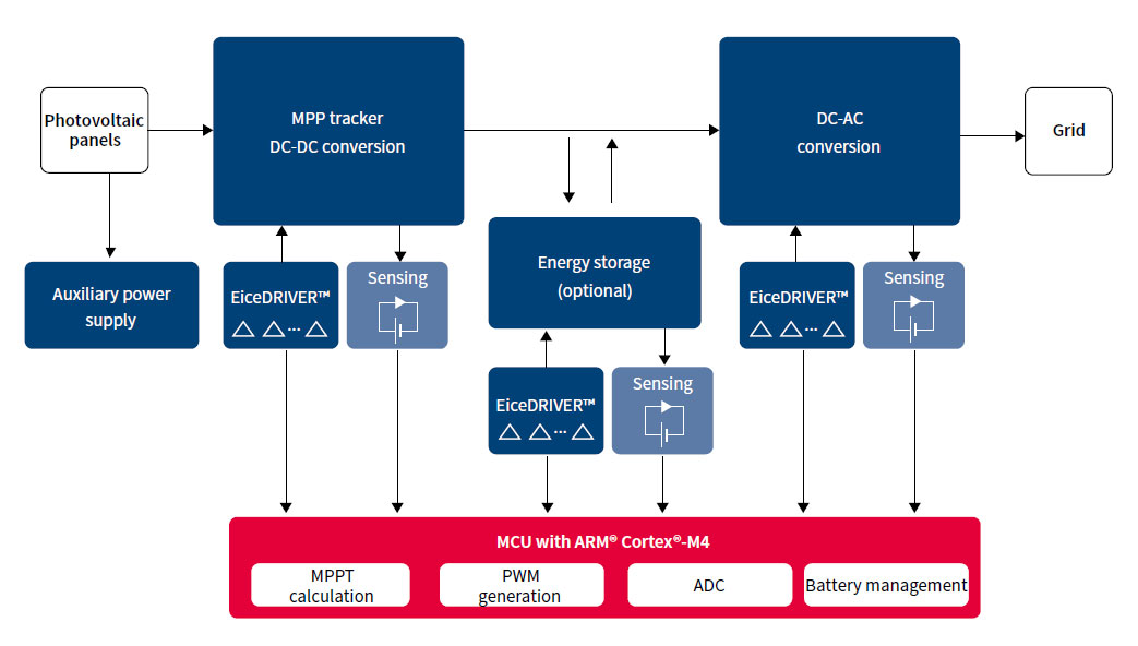 diagram of the renewable energy