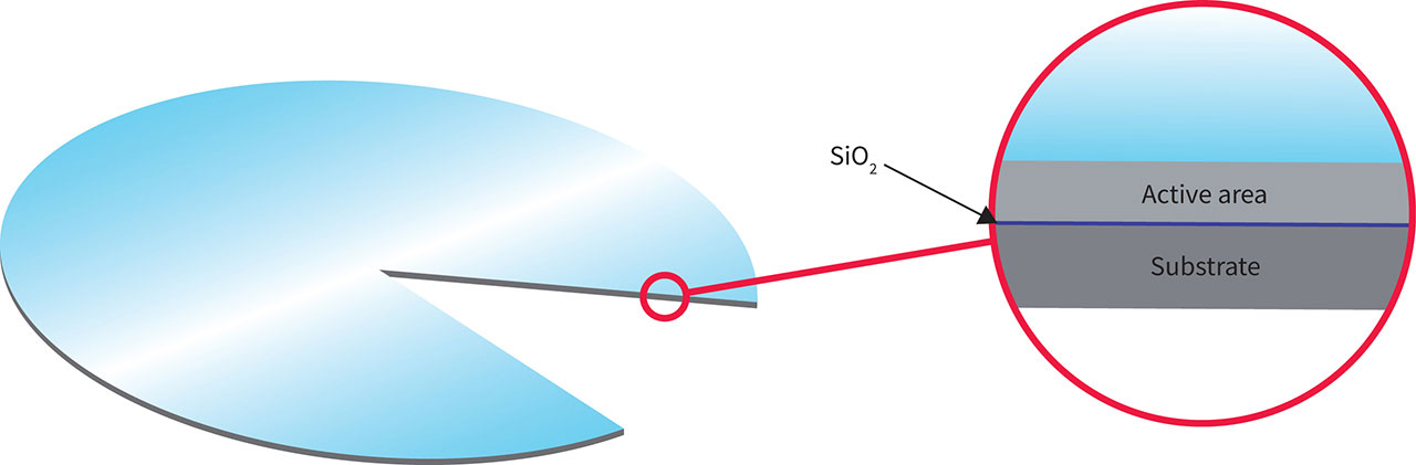 Diagram 3D SOI Technology