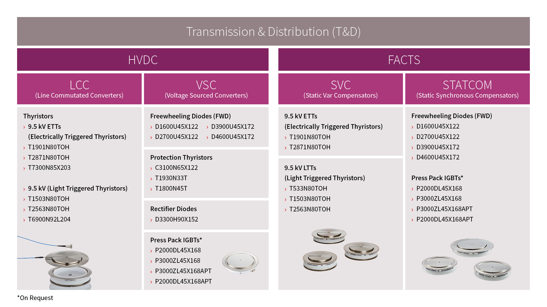 Solution Tree Table for HVDC systems