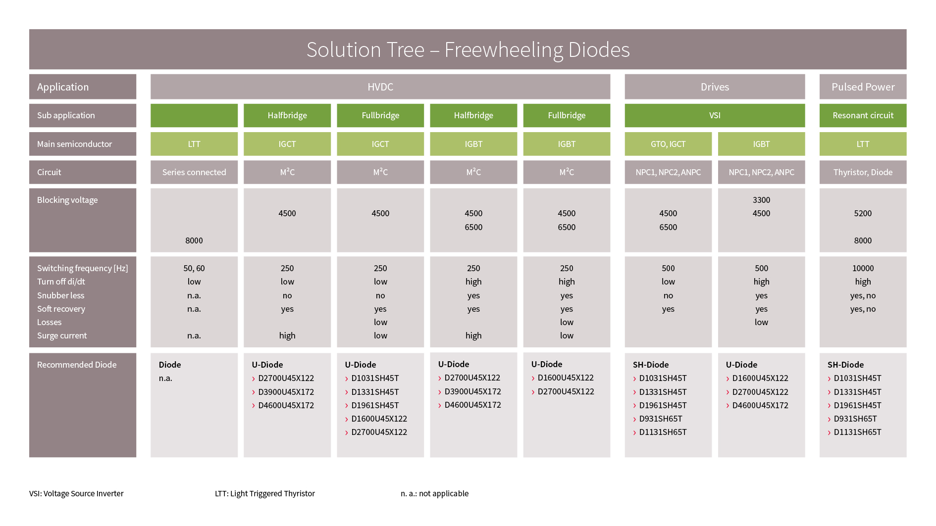 Solution Tree for Freewheeling Diodes