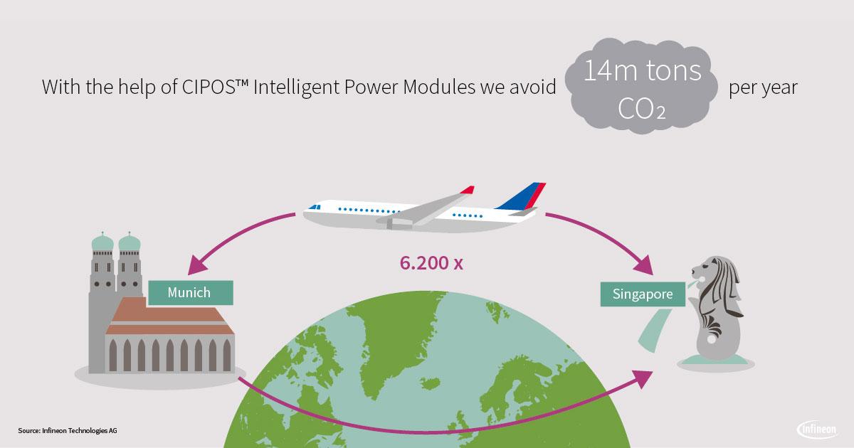 Intelligent Power Modules (IPM) - Infineon Technologies