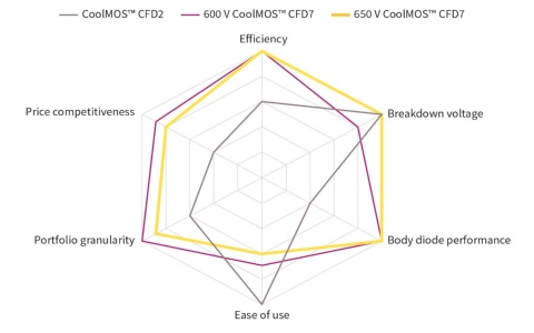 Infineon graph Comparison 650V CoolMOS™ CFD2, 650V CoolMOS™ CFD7 and 600V CoolMOS™ CFD7