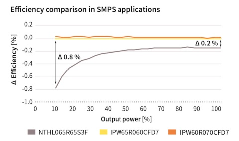 Infineon graph 650V CoolMOS™ CFD7 MOSFET efficiency comparison SMPS application