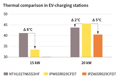 Infineon graph Thermal comparison in EV-charging stations 650V CoolMOS™ CFD7
