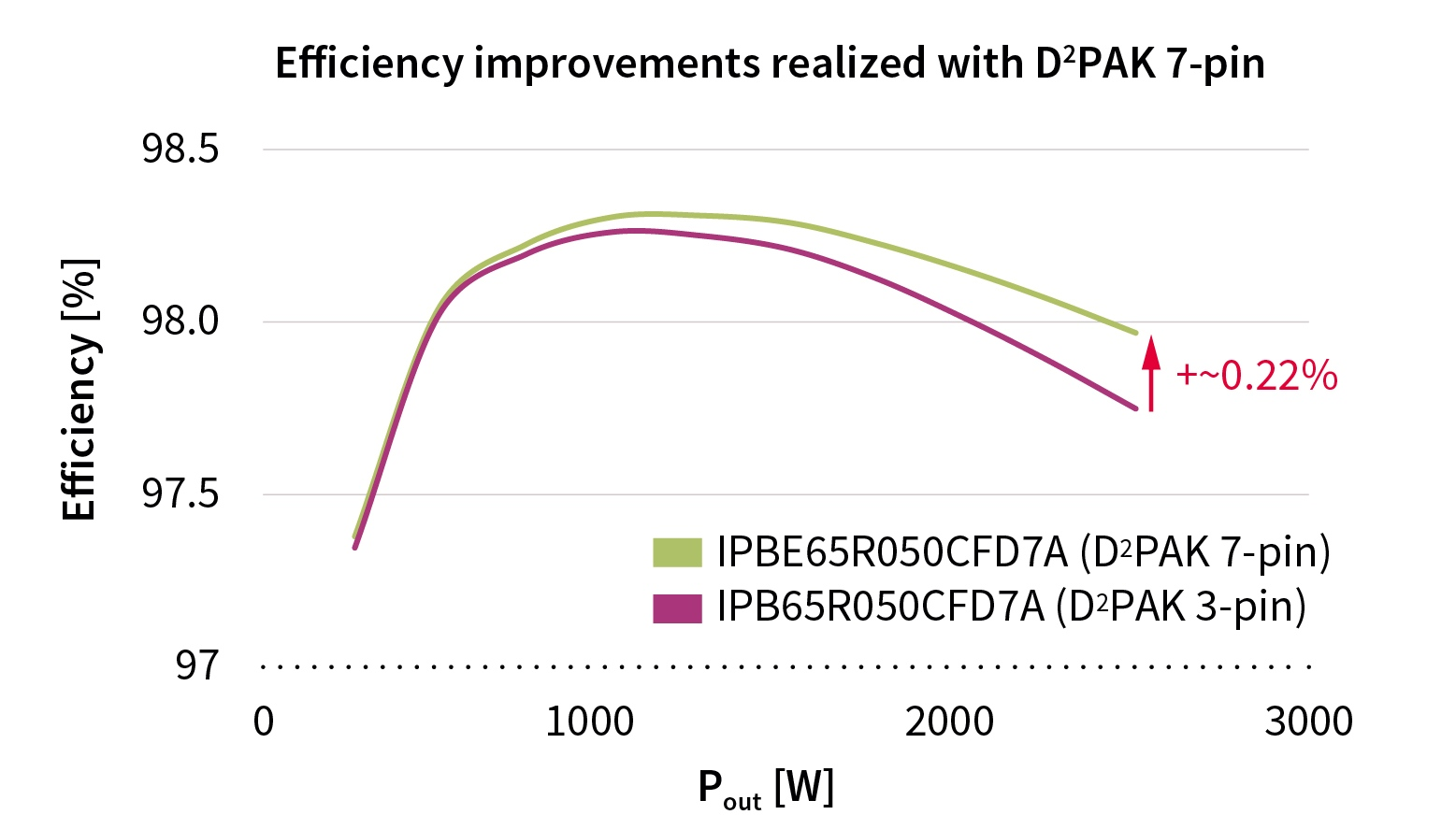 PFC-CCM-efficiency-CFD7A-CFDA-D2PAK-7-pin