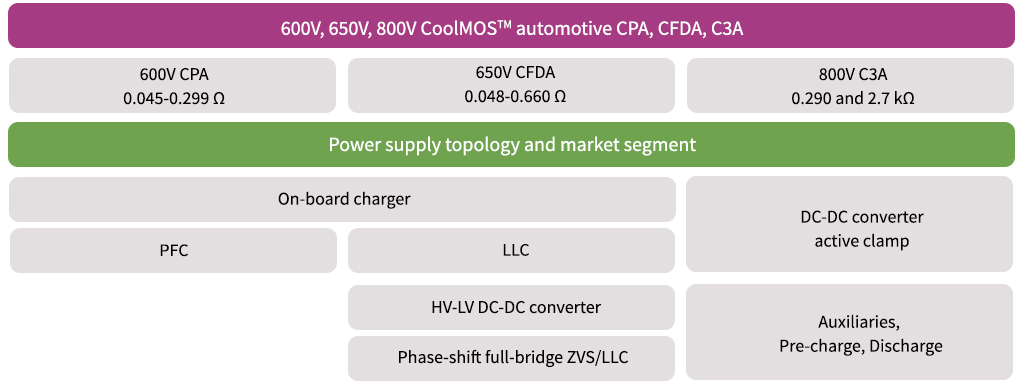 Product tree CoolMOS™ automotive MOSFETs CPA C3A CFDA