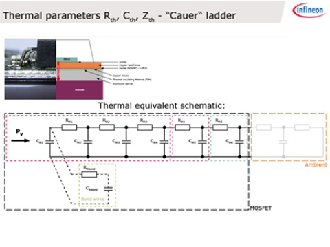 Infineon's training datasheet parameters and diagrams explanation