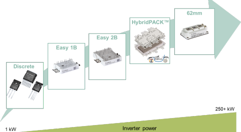 Infineon banner overview of portfolio of CoolSiC MOSFET