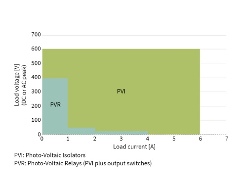 diagram for Solid State Relay families PVI and PVR