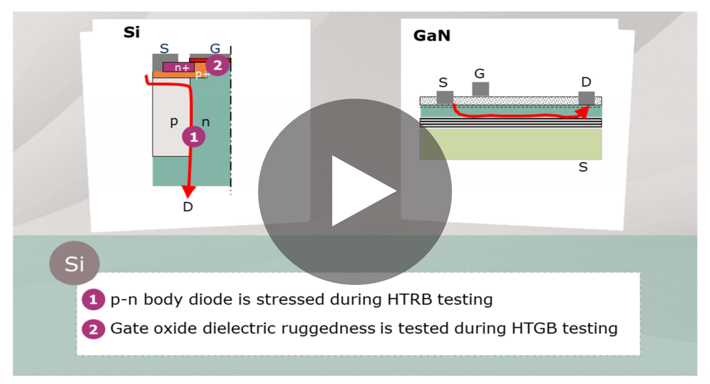 Infineon photo of an elearning - Infineon's CoolGaN™ - GaN HEMT reliability and qualification basics