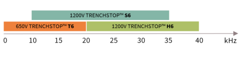 650 V and 1200 V TRENCHSTOP IGBT6 chart