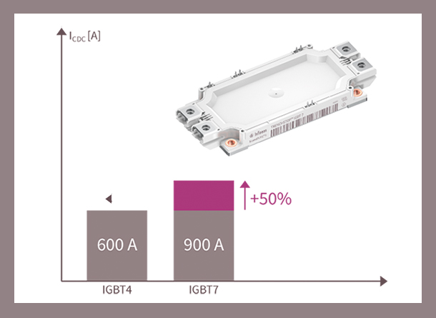 50 % increased power with TRENCHSTOP™ IGBT7
