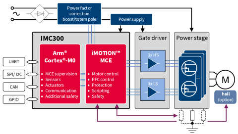 Application block diagram for iMOTION IMC300 series