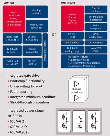 IMM100 Series - Infineon Technologies