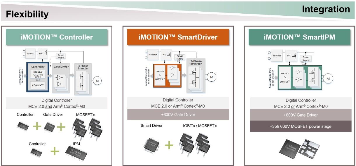 Digital Motor Controller (iMOTION ) - Infineon Technologies