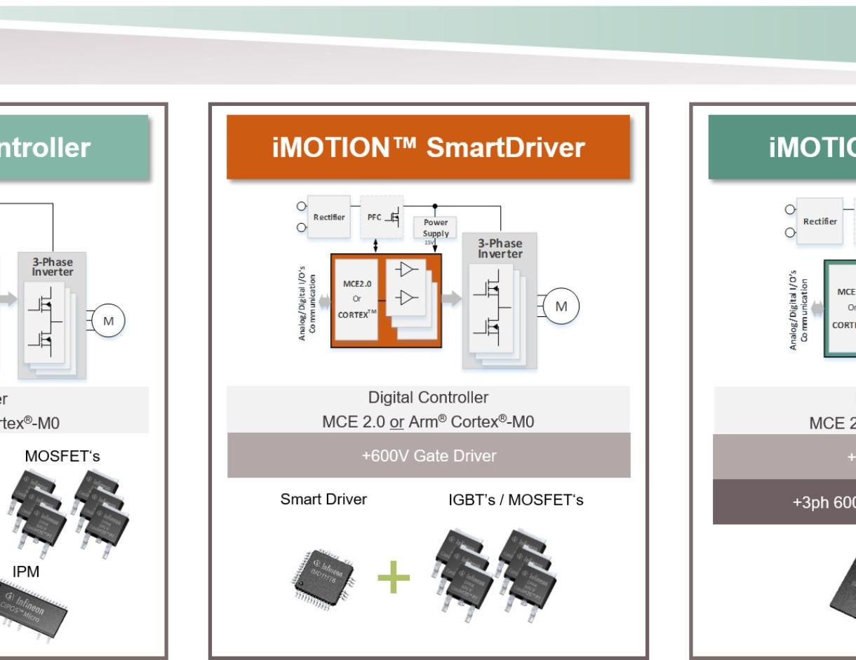 Digital Motor Controller Imotion Infineon Technologies