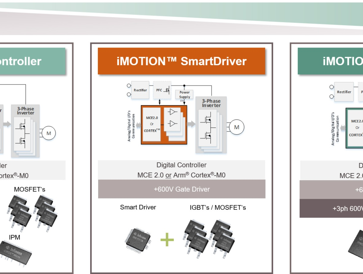 Digital Motor Controller Imotion Infineon Technologies Electronic Switch On Off Touch Or With Push Button By Ic In Addition To The Stand Alone Mce Control Is Offering Variants An Additional Microcontroller
