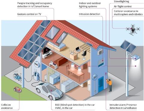 Radar sensors for consumer and IoT - Infineon Technologies