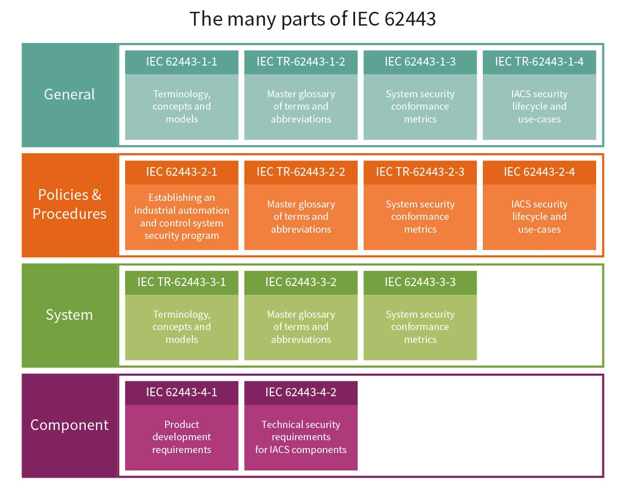 IEC 62443 – How to achieve strong industrial security - Infineon  Technologies
