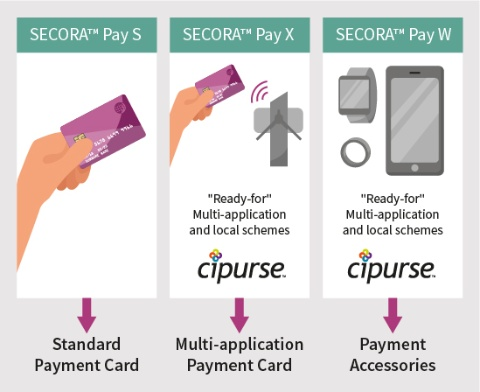 Infineon SECORA™ Pay overview