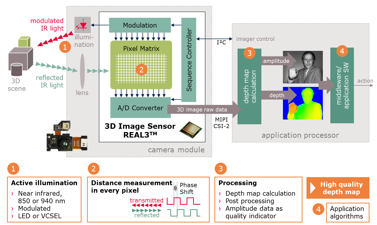 3d Sensor Real3 Infineon Technologies. Get More Information About Real3. Wiring. Sle Data Warehouse Architecture Diagram At Scoala.co