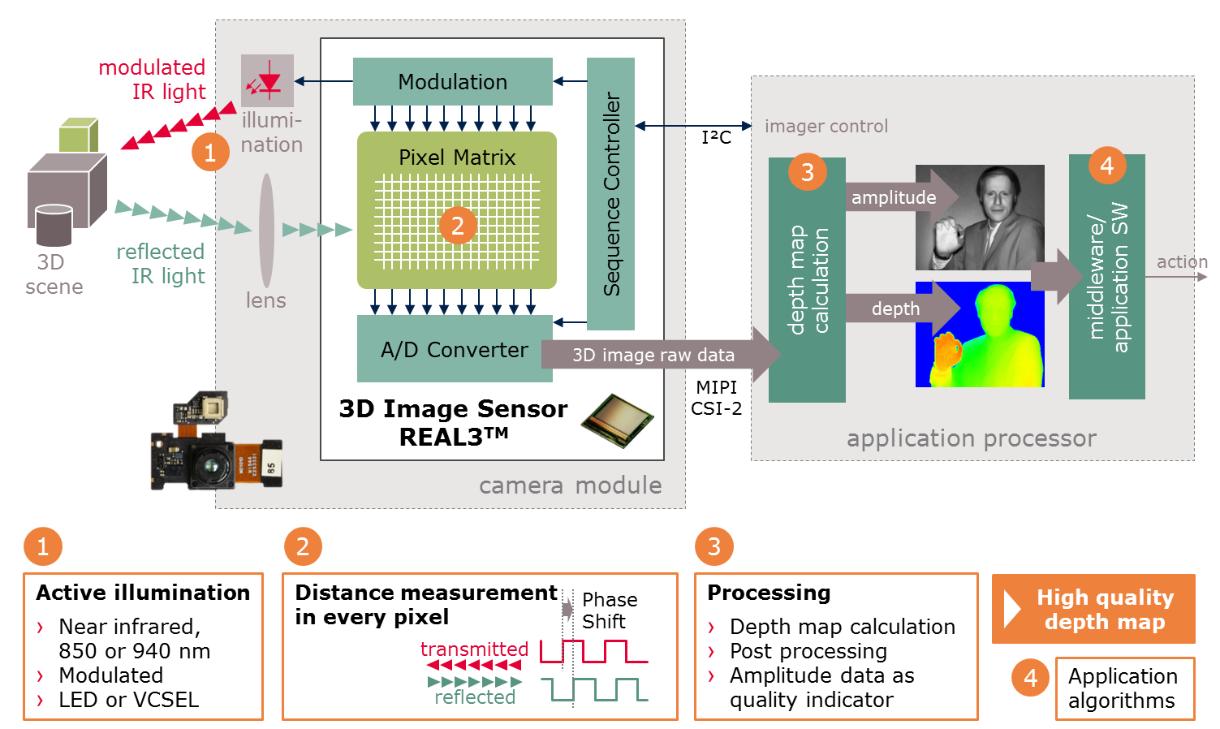 3d Image Sensor Real3 Infineon Technologies